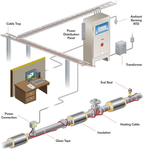 Industrial Heating Pipe Freeze Protection
